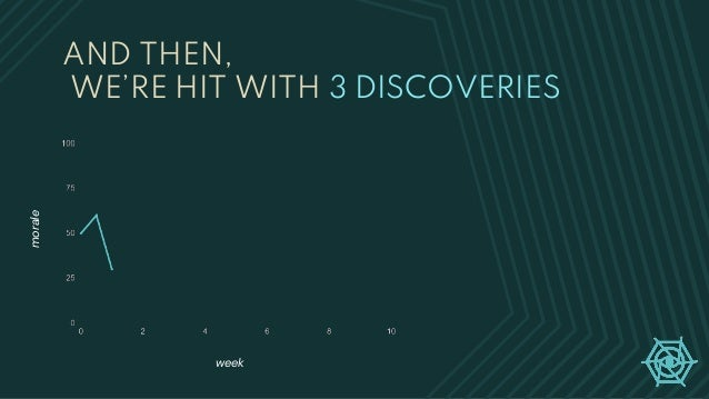 AND THEN, WE'RE HIT WITH 3 DISCOVERIES week morale