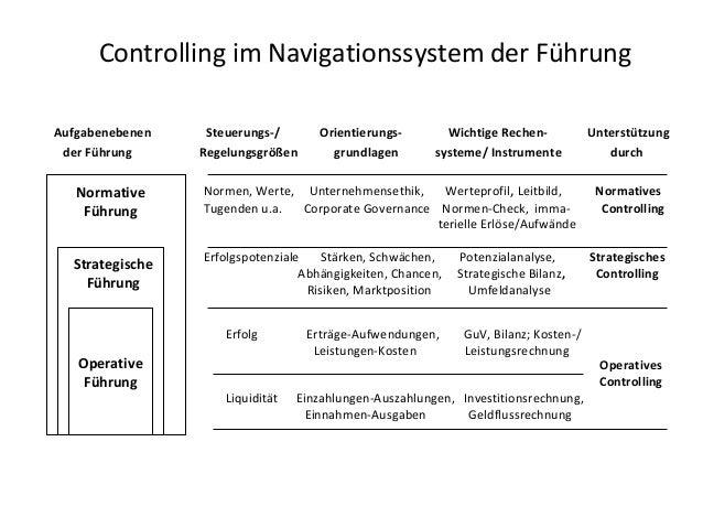 Controlling im Navigationssystem der FührungAufgabenebenen    Steuerungs-/       Orientierungs-        Wichtige Rechen-   ...