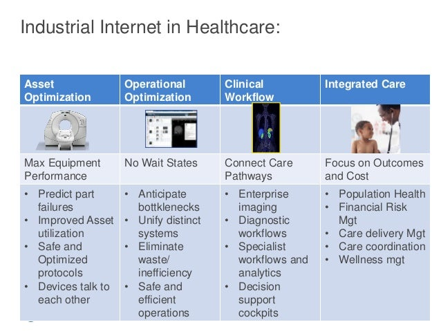 10 GE Title or job number 10/13/2015 Industrial Internet in Healthcare: Asset Optimization Operational Optimization Clinic...