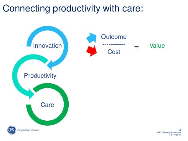11 GE Title or job number 10/13/2015 Connecting productivity with care: Innovation Productivity Care Outcome ----------- C...