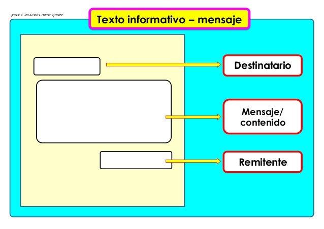 JESSICA MILAGROS ORTIZ QUISPE Texto informativo – mensaje Destinatario Mensaje/ contenido Remitente