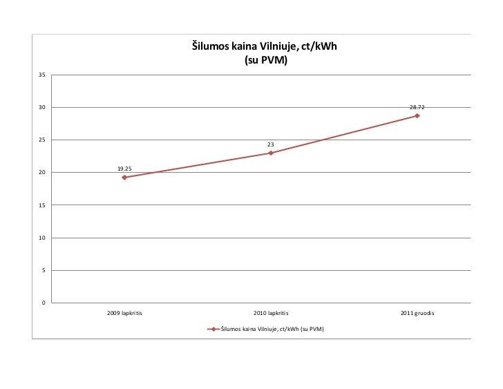 Šilumos kaina Vilniuje, ct/kWh                                 (su PVM)3530                                               ...