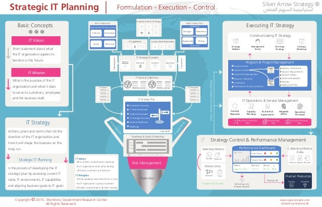 Strategic IT Planning Formulation - Execution - Control Copyright © 2015 - Electronic Government Research Center All Right...