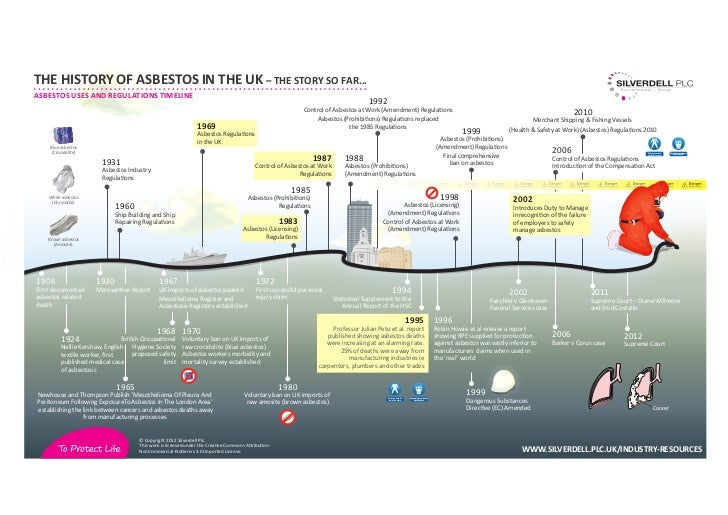 THE HISTORY OF ASBESTOS IN THE UK – THE STORY SO FAR...ASBESTOS USES AND REGULATIONS TIMELINE                             ...