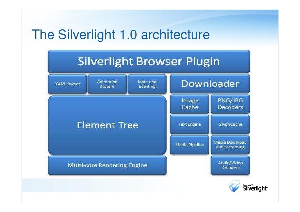 Silverlight Detail Architecture                Framework Browser Host                Data                    WPF          ...