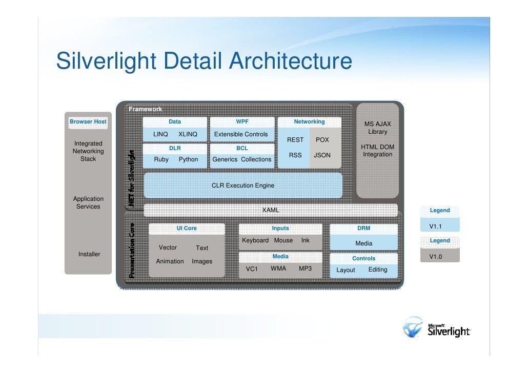 Silverlight End-to-End Architecture        Better Platform                Flexible Environment                      Securi...