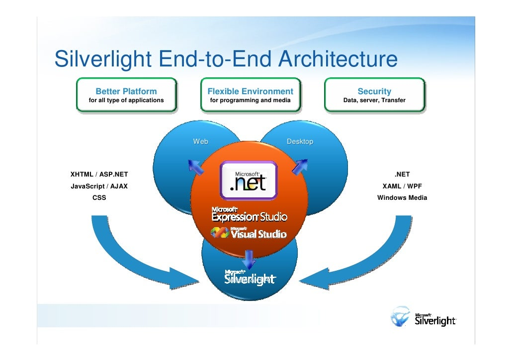 Deployment and PackagingContent for a Web page that contains Silverlight elements canbe created by using the following tac...