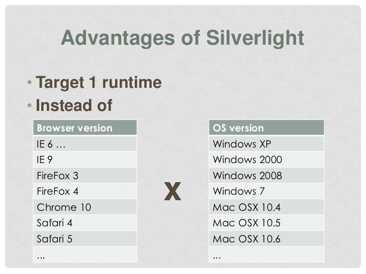 Silverlight vs HTML5 - Lessons learned from the real world