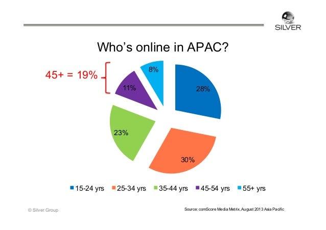 Silver APAC Online Report 2013 Slide 3