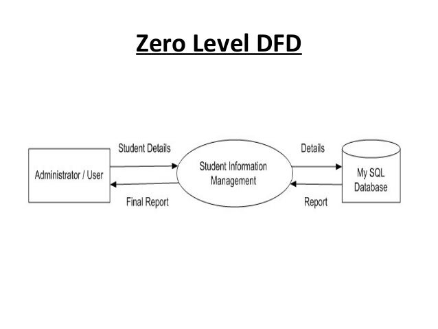 Data flow diagram for student information system college paper data flow diagram for student information system ccuart Images