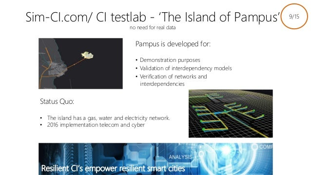 Sim-CI.com/ CI testlab - 'The Island of Pampus' no need for real data Pampus is developed for: • Demonstration purposes • ...