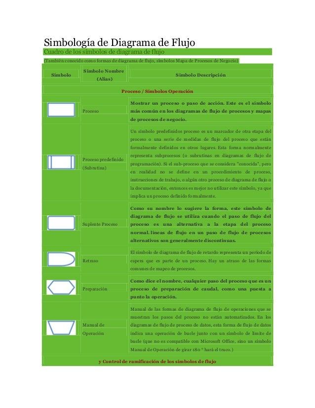 Simbología de Diagrama de FlujoCuadro de los símbolos de diagrama de flujo(También conocido como formas de diagrama de flu...