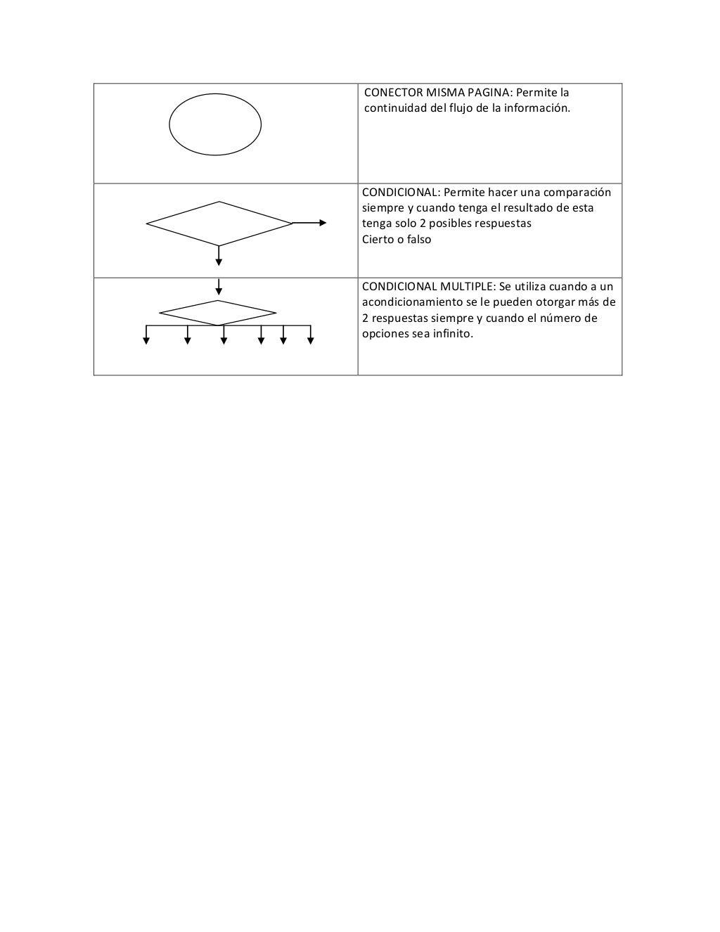Diagrama de flujo simbologia ccuart Images