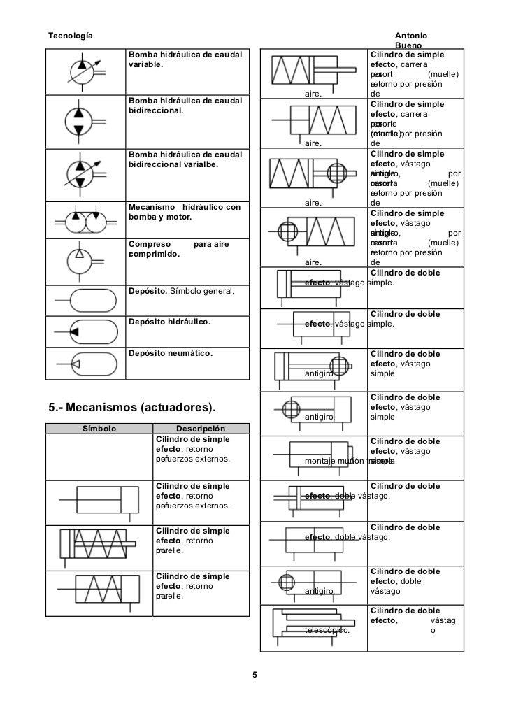 Simbología hidráulica básica