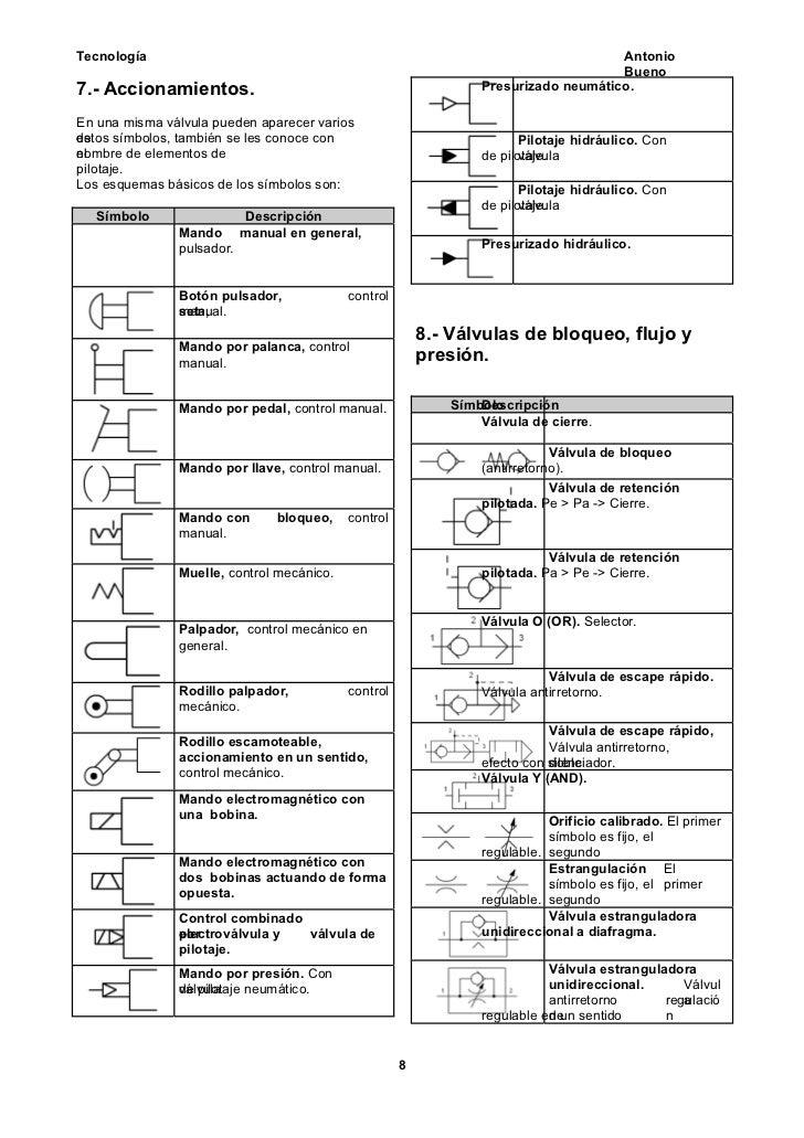 Simbologia de hidraulica y neumatica