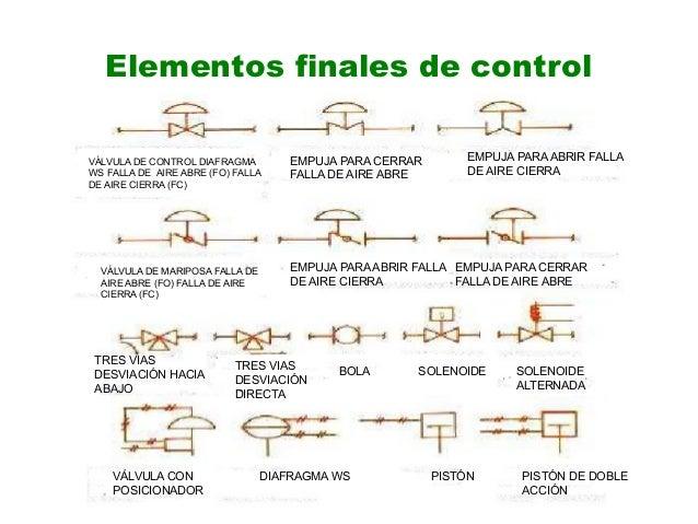 Simbologia de instrumentacion industrial