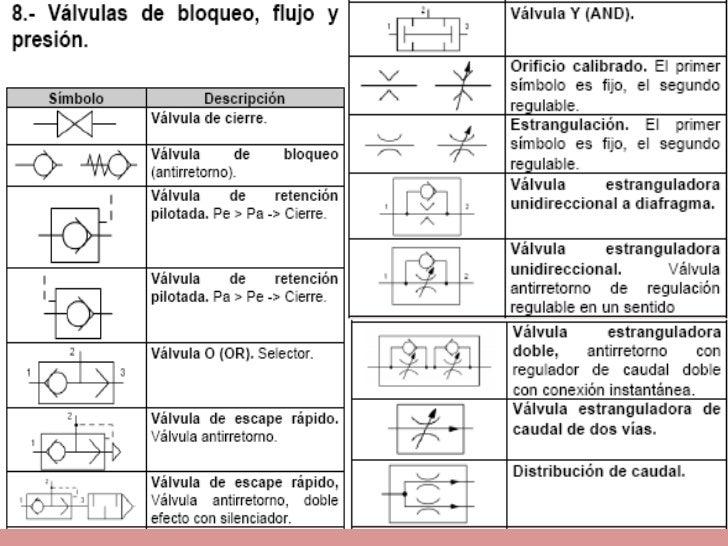 Diagramas hidráulicos simbología