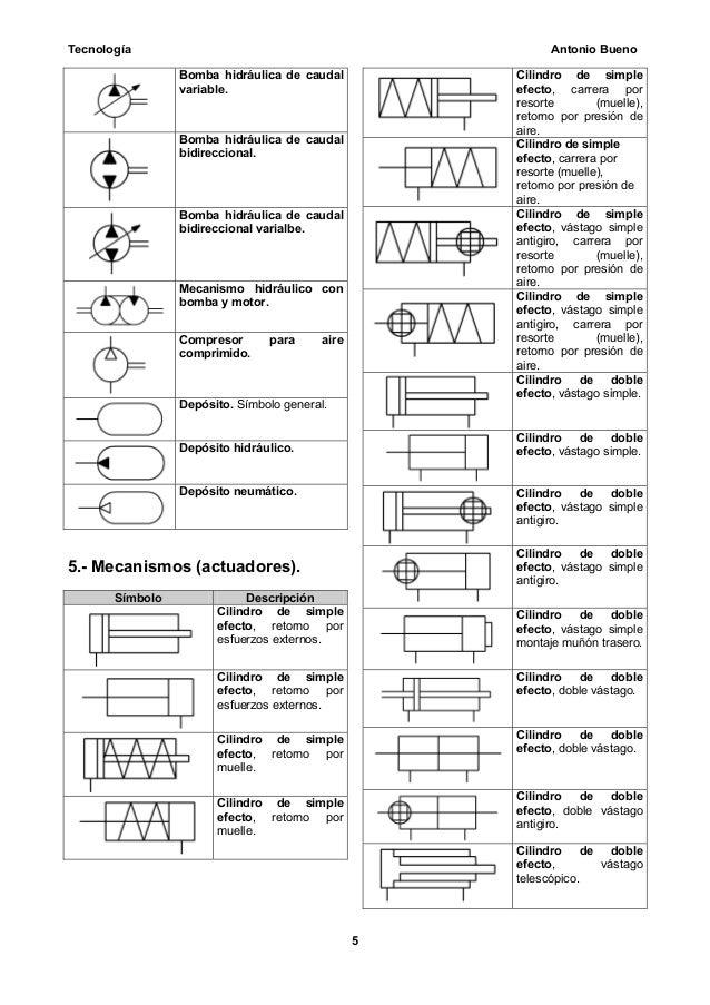 Simbologia neumatica for Cilindro hidroneumatico