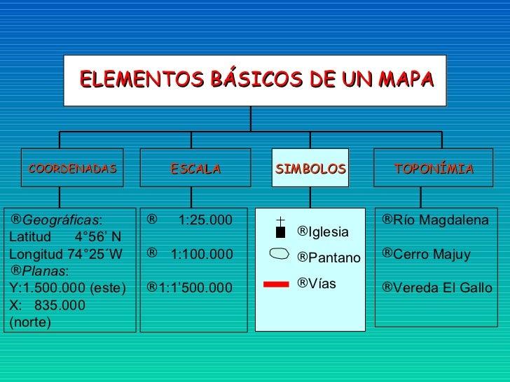 ELEMENTOS BÁSICOS DE UN MAPA  COORDENADAS            ESCALA     SIMBOLOS      TOPONÍMIA®Geográficas:        ®   1:25.000  ...