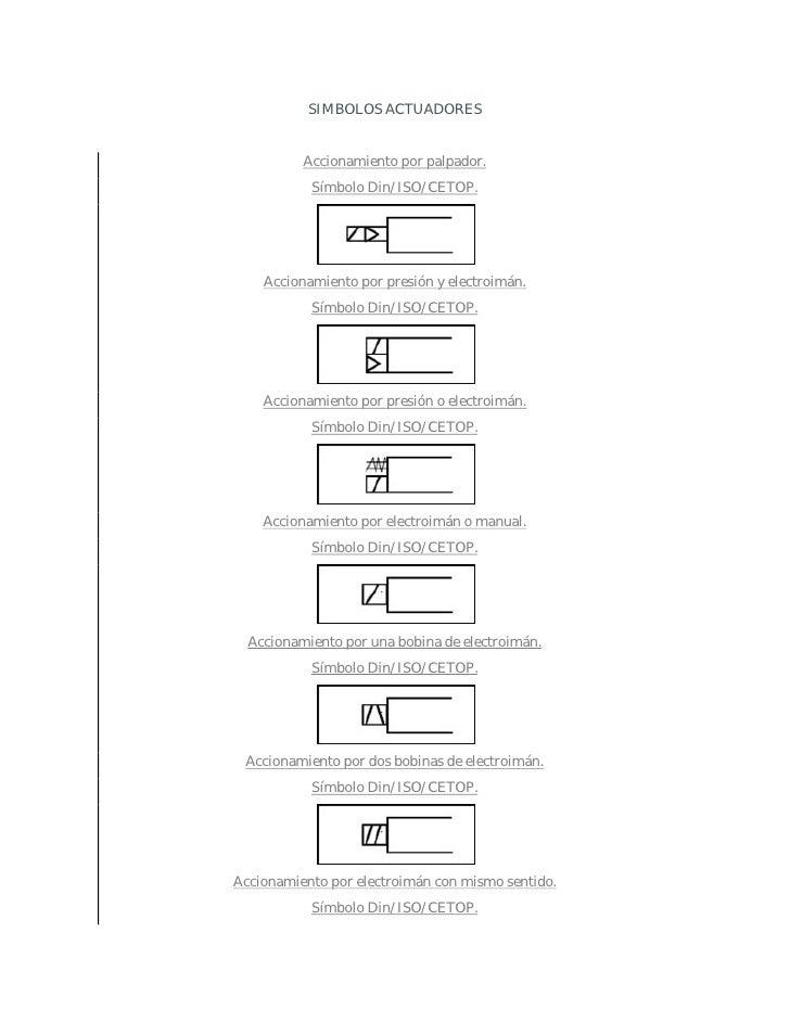 SIMBOLOS ACTUADORES             Accionamiento por palpador.            Símbolo Din/ISO/CETOP.         Accionamiento por pr...