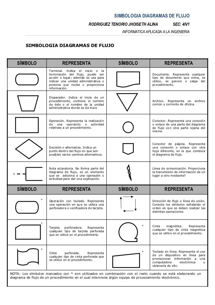 Simbolos diagrama de flujo ccuart Choice Image