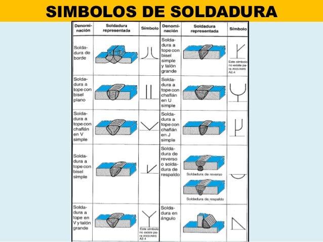 Simbolos de soldar aws related keywords simbolos de for Como soldar cobre