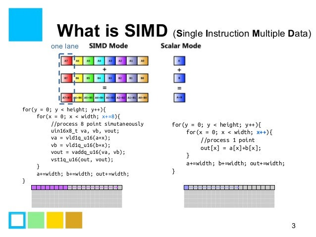 Simd programming introduction Slide 3