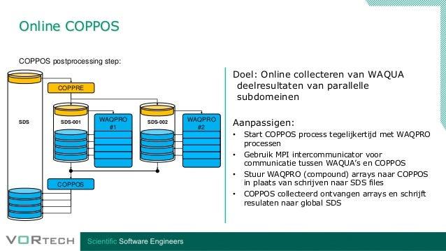 Online COPPOS COPPRE WAQPRO #1 WAQPRO #2 COPPOS SDS SDS-001 SDS-002 COPPOS postprocessing step: Doel: Online collecteren v...