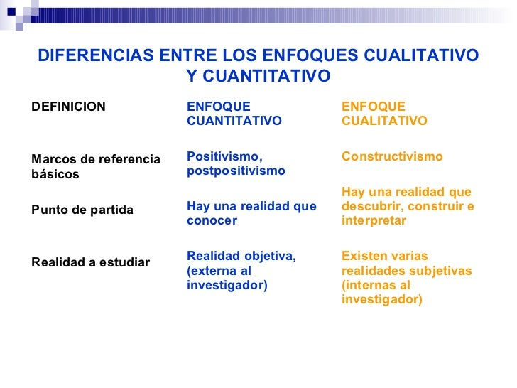 DIFERENCIAS ENTRE LOS ENFOQUES CUALITATIVO              Y CUANTITATIVODEFINICION             ENFOQUE                ENFOQU...