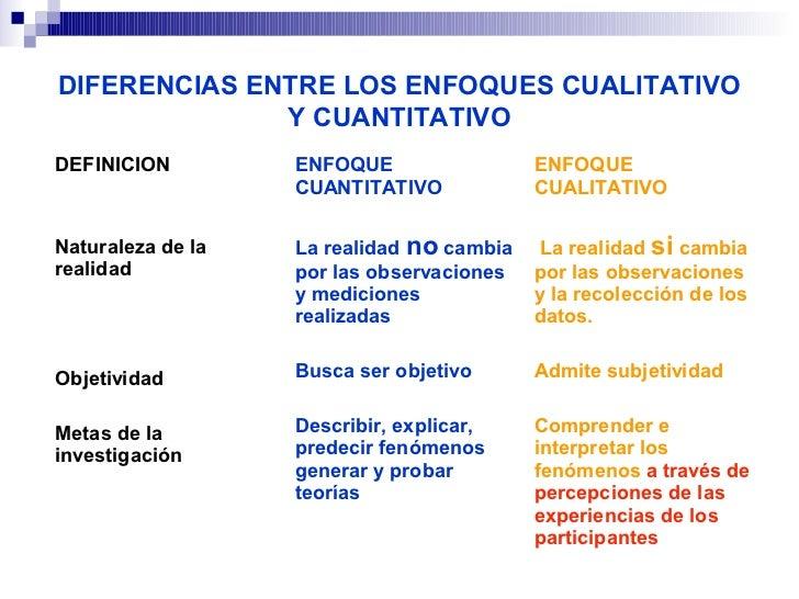 DIFERENCIAS ENTRE LOS ENFOQUES CUALITATIVO              Y CUANTITATIVODEFINICION         ENFOQUE                 ENFOQUE  ...