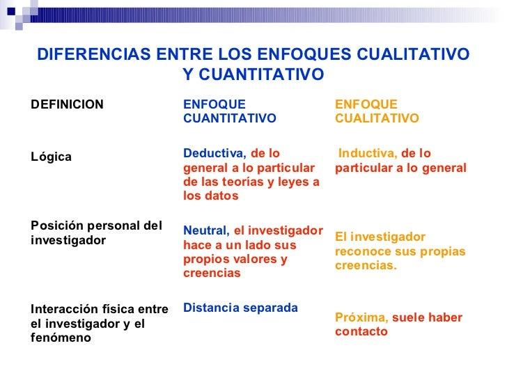 DIFERENCIAS ENTRE LOS ENFOQUES CUALITATIVO               Y CUANTITATIVODEFINICION                 ENFOQUE                 ...