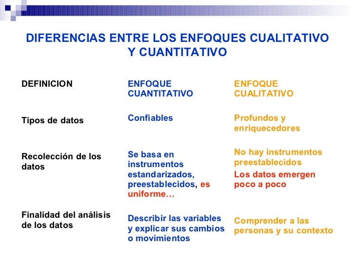 DIFERENCIAS ENTRE LOS ENFOQUES CUALITATIVO               Y CUANTITATIVODEFINICION              ENFOQUE                ENFO...