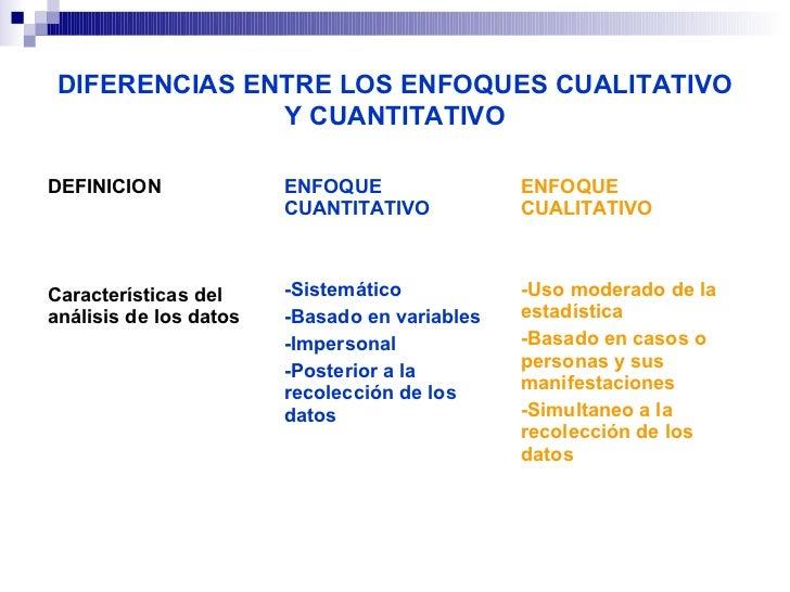 DIFERENCIAS ENTRE LOS ENFOQUES CUALITATIVO               Y CUANTITATIVODEFINICION            ENFOQUE                   ENF...