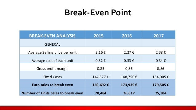 Create a Break-Even Analysis for Your Business