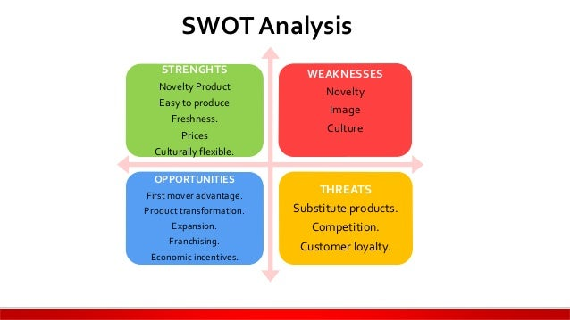 bakery swot analysis Swot analysis swot stands for strengths, weaknesses, opportunities and threats  the strengths of a bakery company small business - chroncom,.