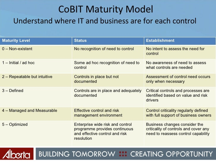 Cobit Maturity Model Levels