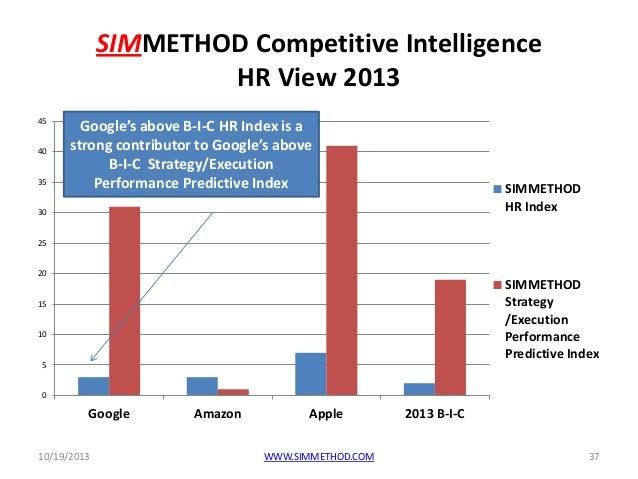 Google's Human Resource Management Strategy