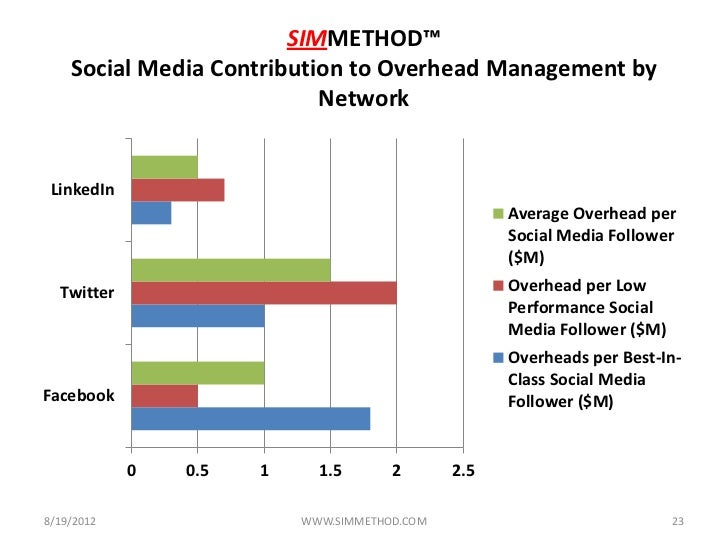 the contribution of social media in Contribution is one aspect of social media that has never seen a downturn billion sites, millions of blogs, thousands of social media websites, and the new trend of social media analysis tools (available in thousands) has really helped the whole concept go to a higher level.