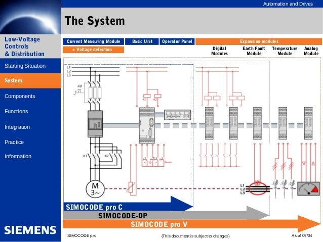 Simocode Pro Presentation For Simodode Dp Customers Share By Voipcomvn on Siemens Simocode Pro V Manual