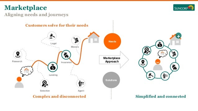 Marketplace Enabling via our technology transformation