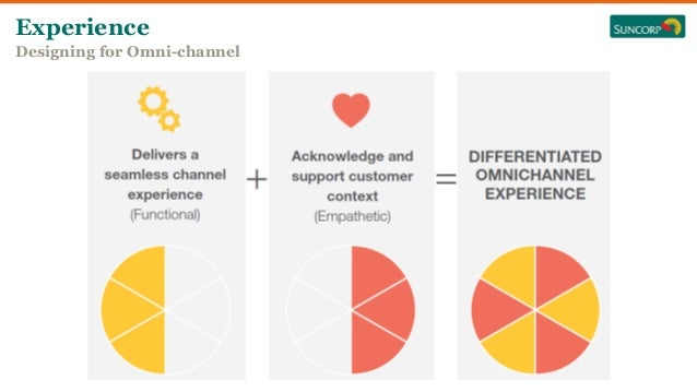 Experience Designing for Omni-channel The Empathetic (human) side of the differentiating Omni- channel strategy allows us ...