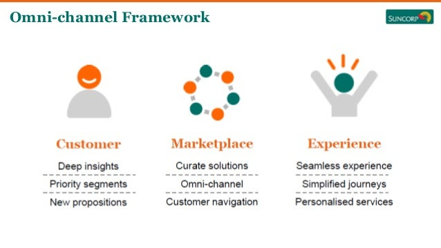 Omni-channel Framework