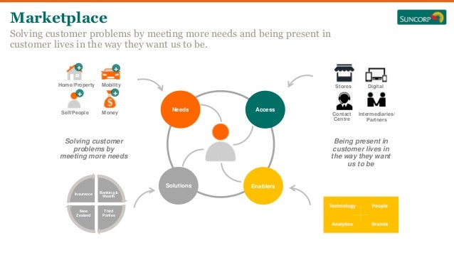 Marketplace Solving customer problems by meeting more needs and being present in customer lives in the way they want us to...