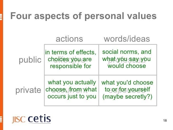 E-portfolio values
