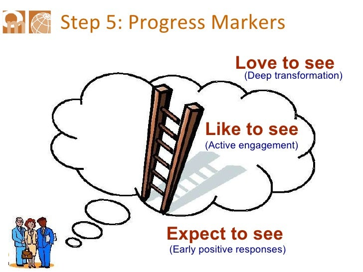Outcome Mapping progress markers (Credits: Simon Hearn)