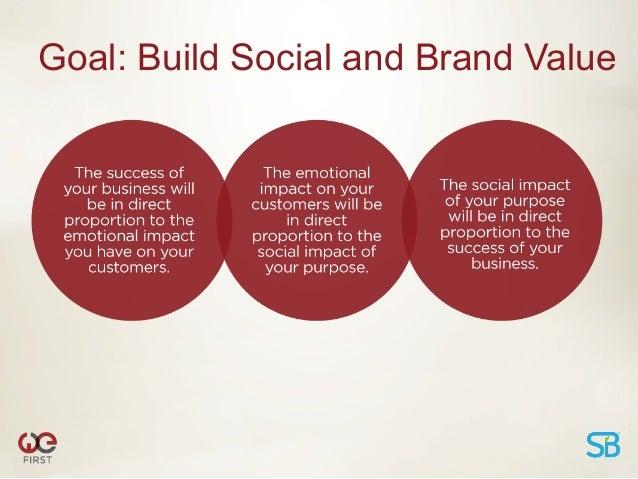 B2C ROISource: TBWA 2012 The Future of Social Activism Report (Millennials)