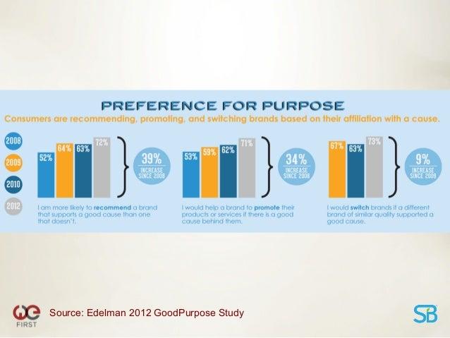 Source: 2012 IBM Global CMO Study