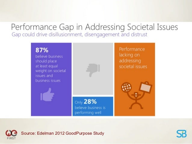 Source: B2B Content Marketing 2013 Benchmarks, Budgets and Trends, NorthAmerica