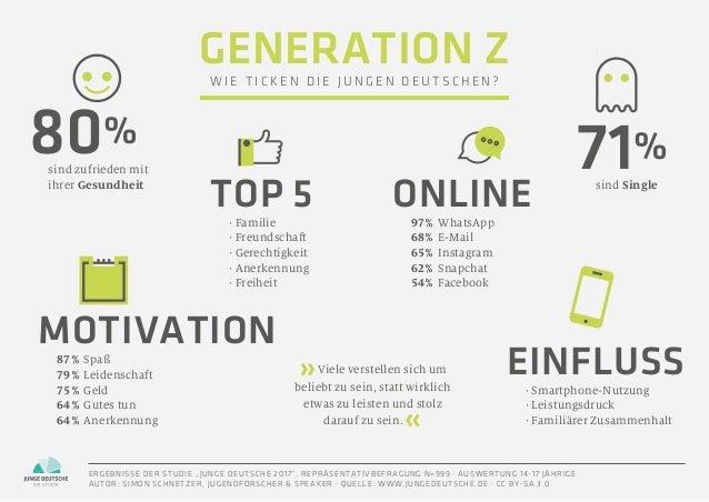 80% MOTIVATION 71% ONLINETOP 5 EINFLUSS87% Spaß 79% Leidenschaft 75% Geld 64% Gutes tun 64% Anerkennung 97% Wh...