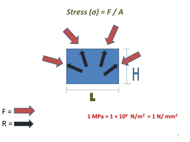 Simpale stress and simple strain Slide 3